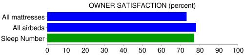 sleep number owner satisfaction comparison