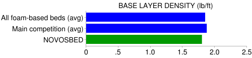novosbed base density compare
