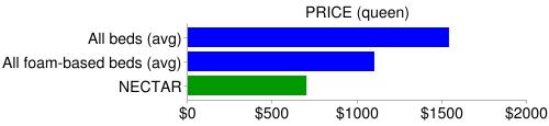 nectar price compare