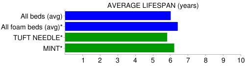 tuft and needle / mint longevity compare