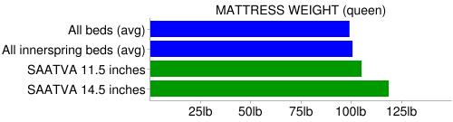 saatva weight compare