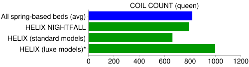 helix coil count compare