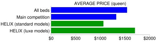 helix price compare