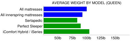 serta heavy weight