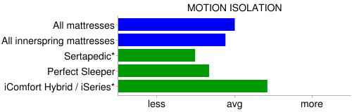 serta motion isolation