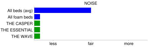 casper noise compare