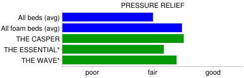 casper pressure relief compare