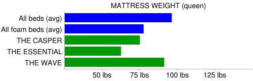 casper weight compare