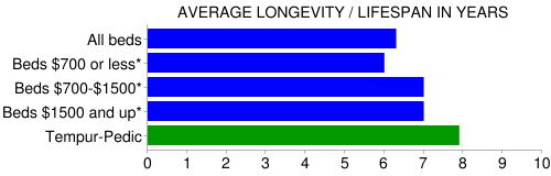 Tempurpedic longevity/lifespan chart