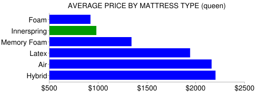 innerspring price vs other bed types
