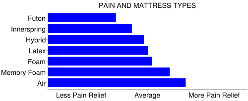mattress discomfort comparison chart