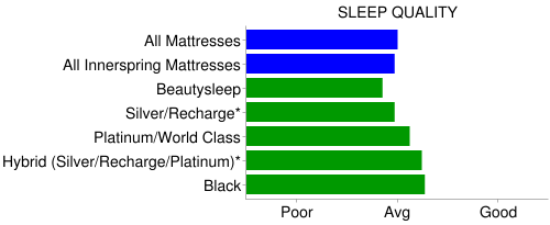 simmons beautyrest sleep quality