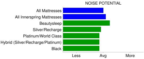 beautyrest noise