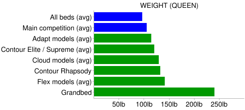 Tempurpedic weight chart