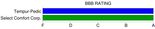 bbb rating select comfort / tempurpedic