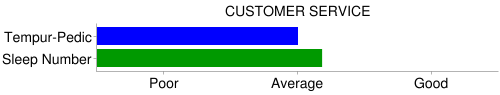 tempurpedic sleep number customer service