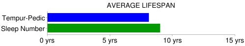 sleep number bed longevity chart