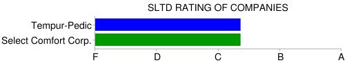 sltd rating select comfort / tempurpedic