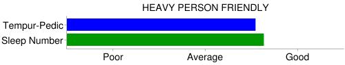 sleep number tempurpedic heavy person chart
