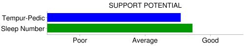 supportive comparison