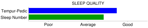 tempurpedic sleep number sleep quality chart