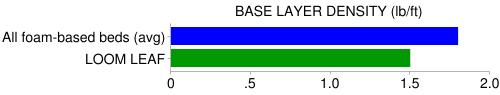 loom leaf base density compare
