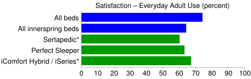 serta consumer satisfaction