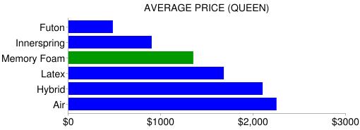 memory foam mattress price comparison