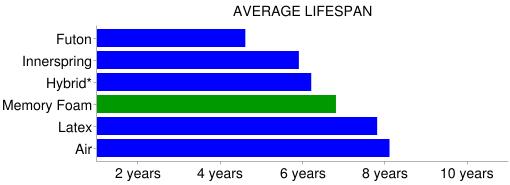memory foam mattress lifespan comparison