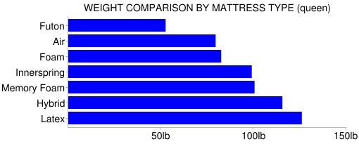 mattress weight comparison