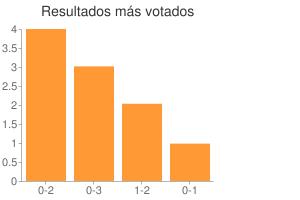 Resultados más votados