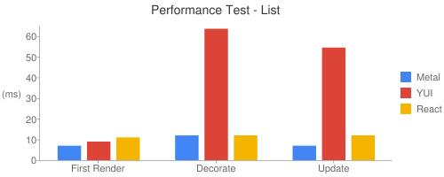 Performance Test - List