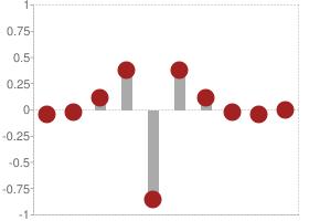 Reverse biorthogonal 4.4 Decomposition high-pass filter