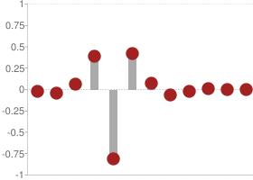 Coiflets 2 Decomposition high-pass filter