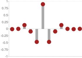 Biorthogonal 5.5 Decomposition high-pass filter