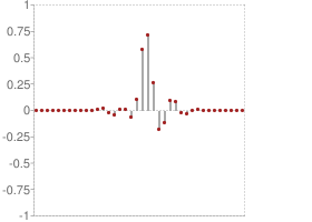 Symlets 19 Decomposition low-pass filter