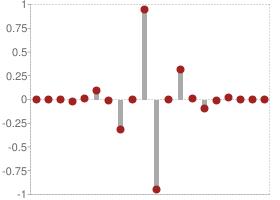 Reverse biorthogonal 3.9 Decomposition high-pass filter