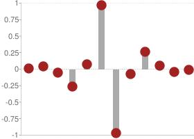 Reverse biorthogonal 3.5 Decomposition high-pass filter