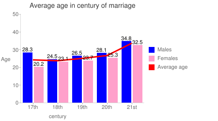 Average age in century of marriage
