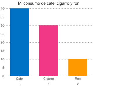 Gráfico de barras vertical creado con la API de Google Charts