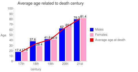 Average age related to death century