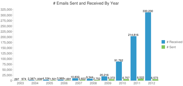 Work emails per year