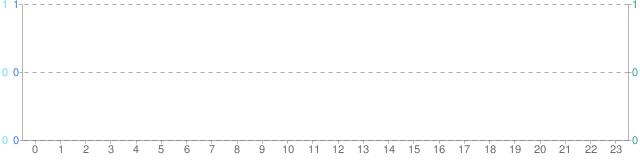 시간별 통계 (GMT +0)