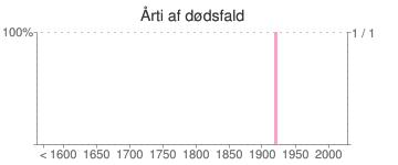 Årti af dødsfald