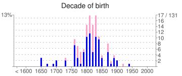 Decade of birth