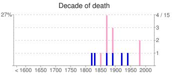 Decade of death