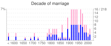 Decade of marriage