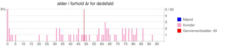 alder i forhold år for dødsfald