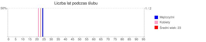 Liczba lat podczas ślubu