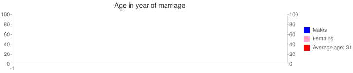Age in year of marriage
